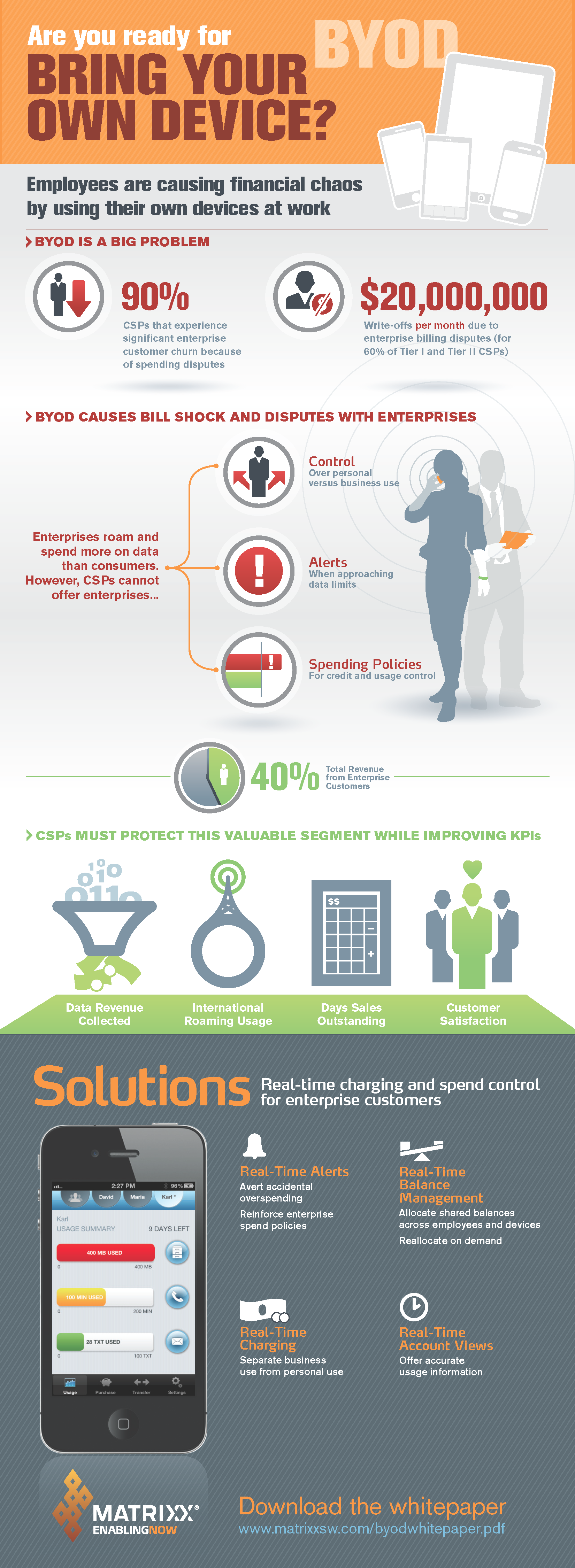 Matrixx Software BYOD Infographic
